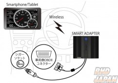 Defi Smart Adapter - OBDII Harness set